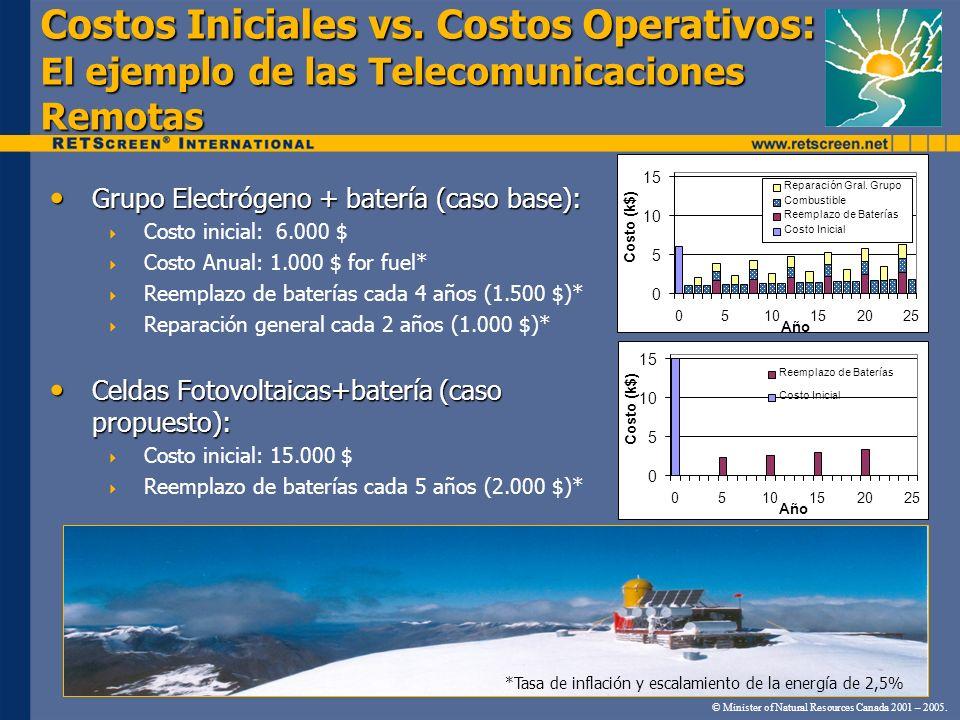 Costos Iniciales vs. Costos Operativos: El ejemplo de las Telecomunicaciones Remotas