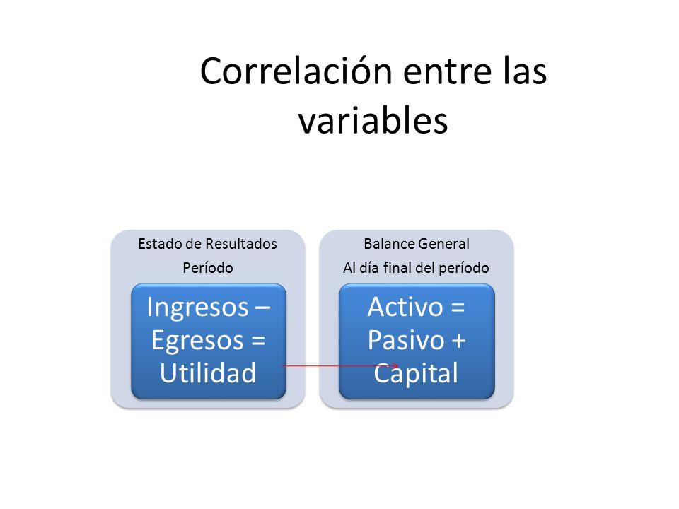 Correlación entre las variables