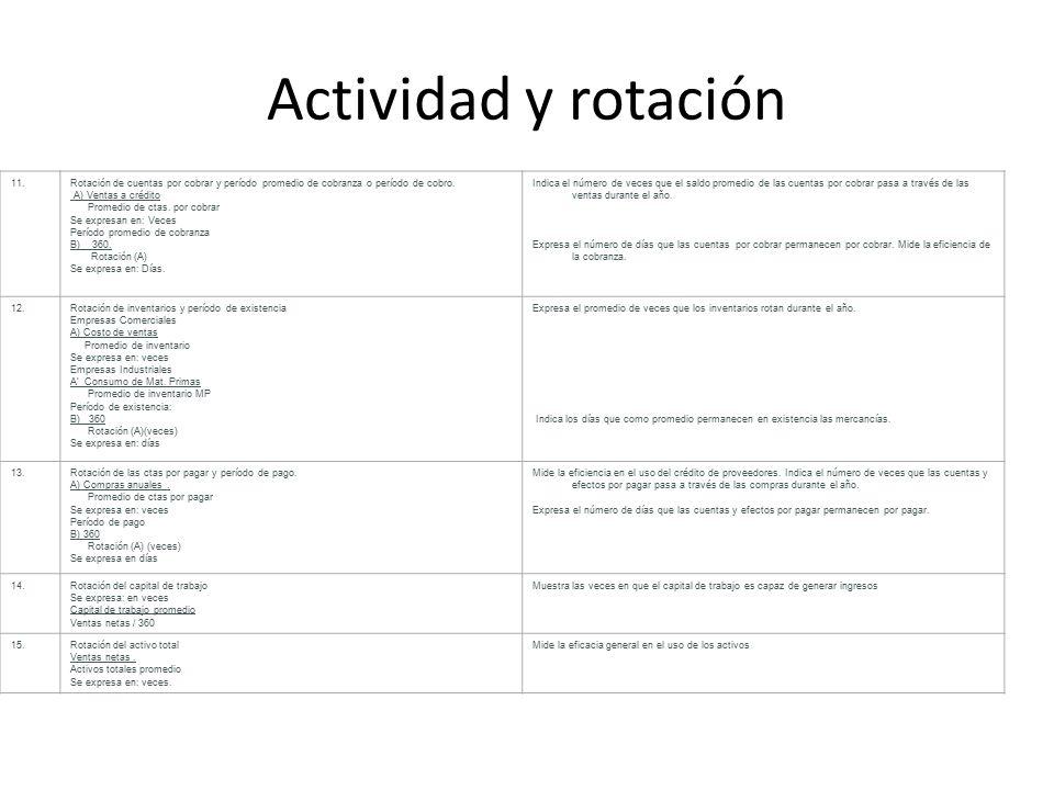 Actividad y rotación 11. Rotación de cuentas por cobrar y período promedio de cobranza o período de cobro.