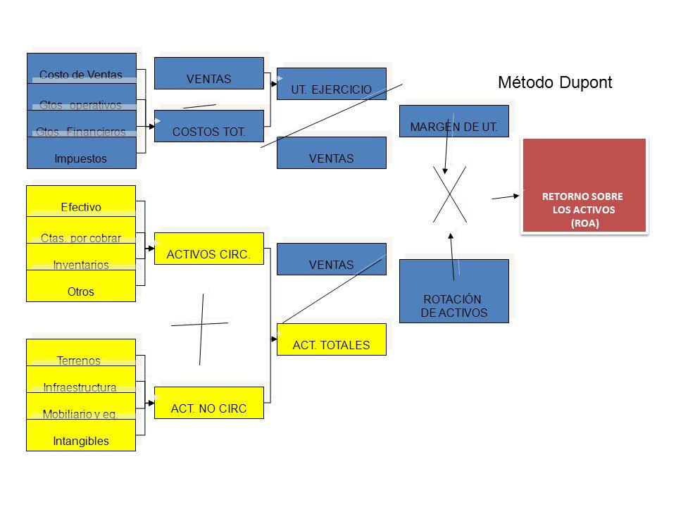 Método Dupont Costo de Ventas VENTAS UT. EJERCICIO Gtos. operativos