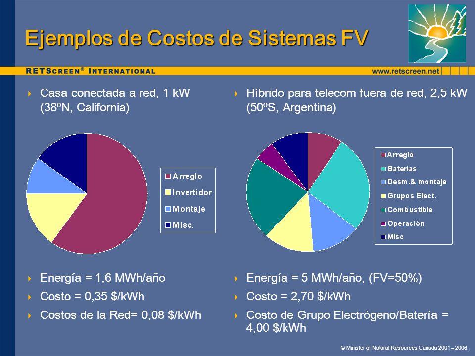 Ejemplos de Costos de Sistemas FV
