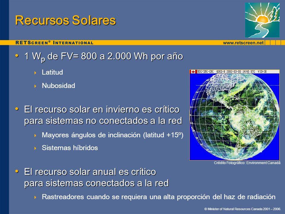 Recursos Solares 1 Wp de FV= 800 a 2.000 Wh por año