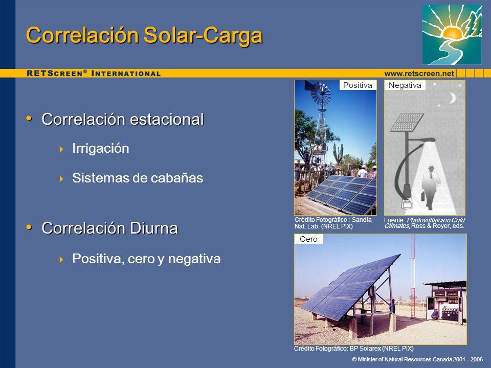 Correlación Solar-Carga
