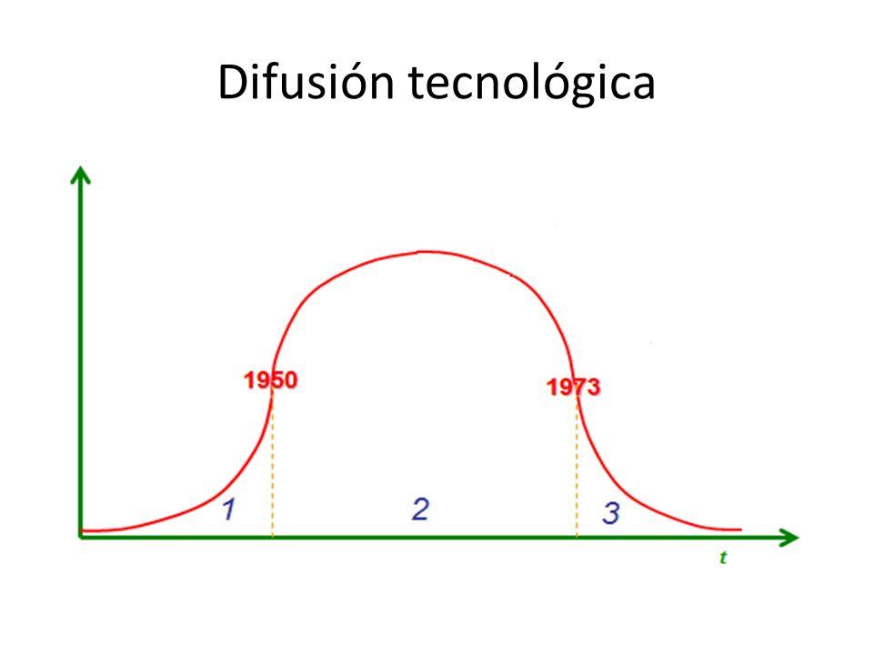 Difusión tecnológica