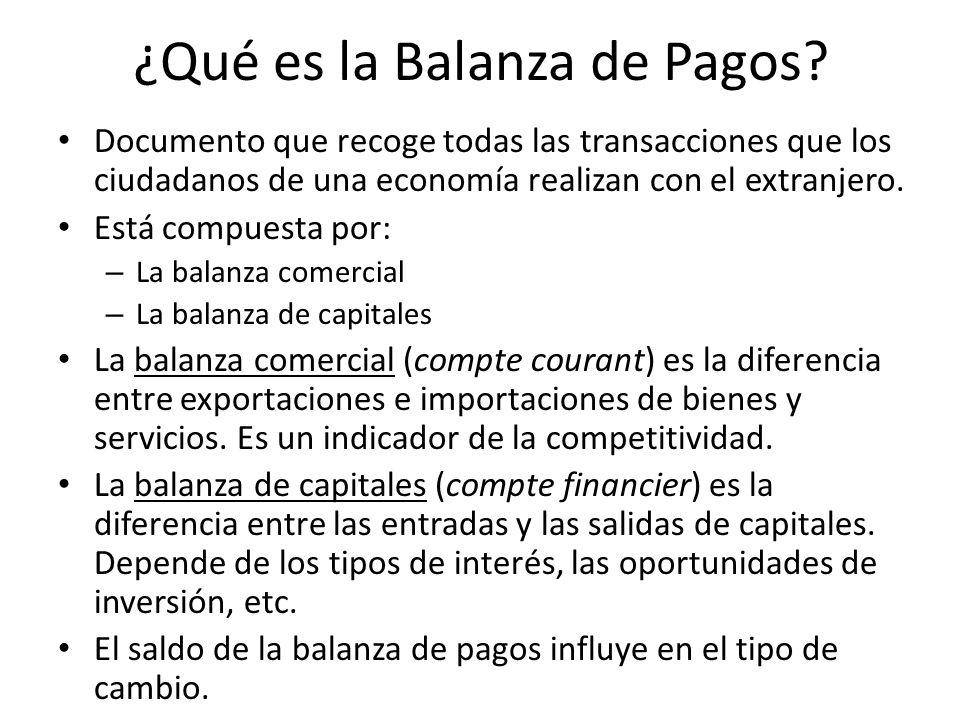 ¿Qué es la Balanza de Pagos
