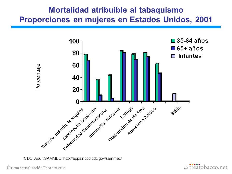 Mortalidad atribuible al tabaquismo Proporciones en mujeres en Estados Unidos, 2001