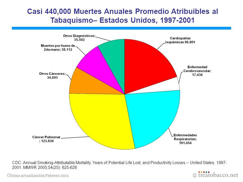 Casi 440,000 Muertes Anuales Promedio Atribuibles al Tabaquismo– Estados Unidos, 1997-2001