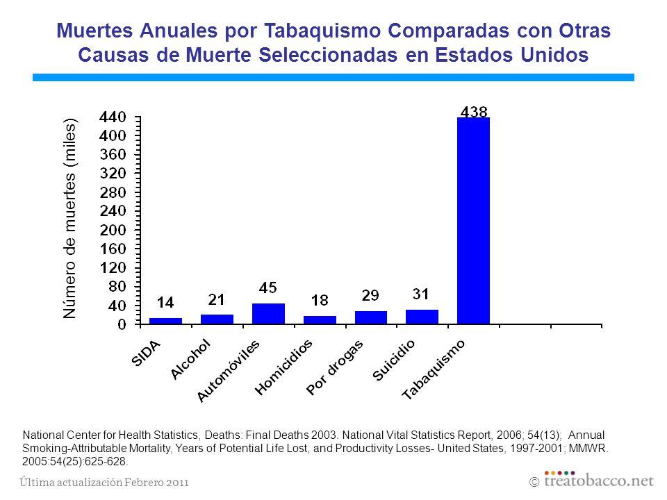 Muertes Anuales por Tabaquismo Comparadas con Otras Causas de Muerte Seleccionadas en Estados Unidos