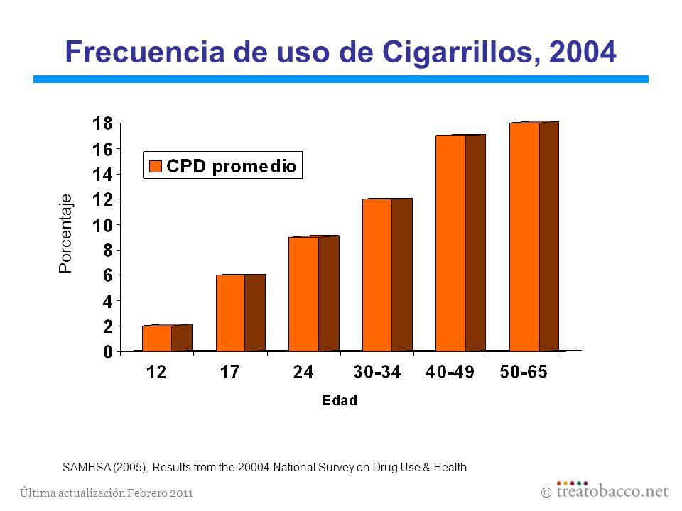 Frecuencia de uso de Cigarrillos, 2004