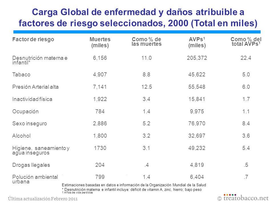 Carga Global de enfermedad y daños atribuible a factores de riesgo seleccionados, 2000 (Total en miles)