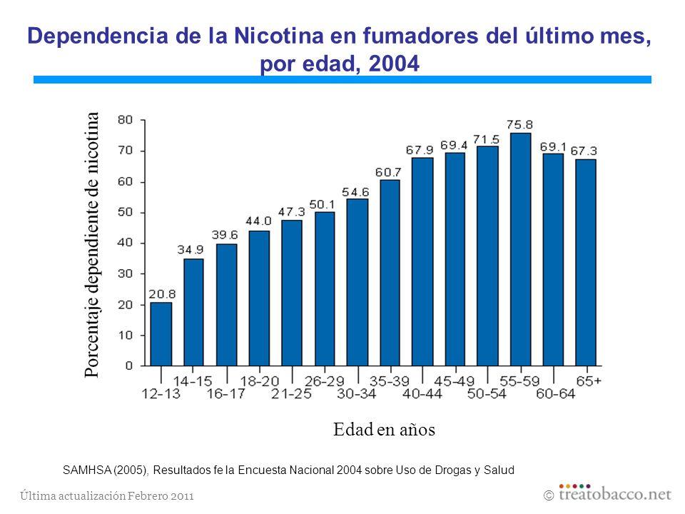 Dependencia de la Nicotina en fumadores del último mes, por edad, 2004