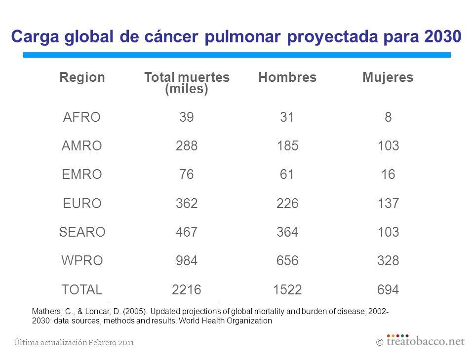 Carga global de cáncer pulmonar proyectada para 2030
