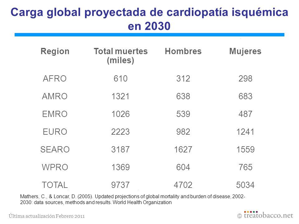 Carga global proyectada de cardiopatía isquémica en 2030