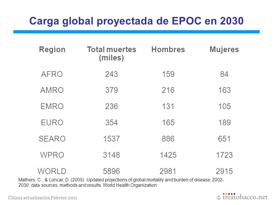 Carga global proyectada de EPOC en 2030