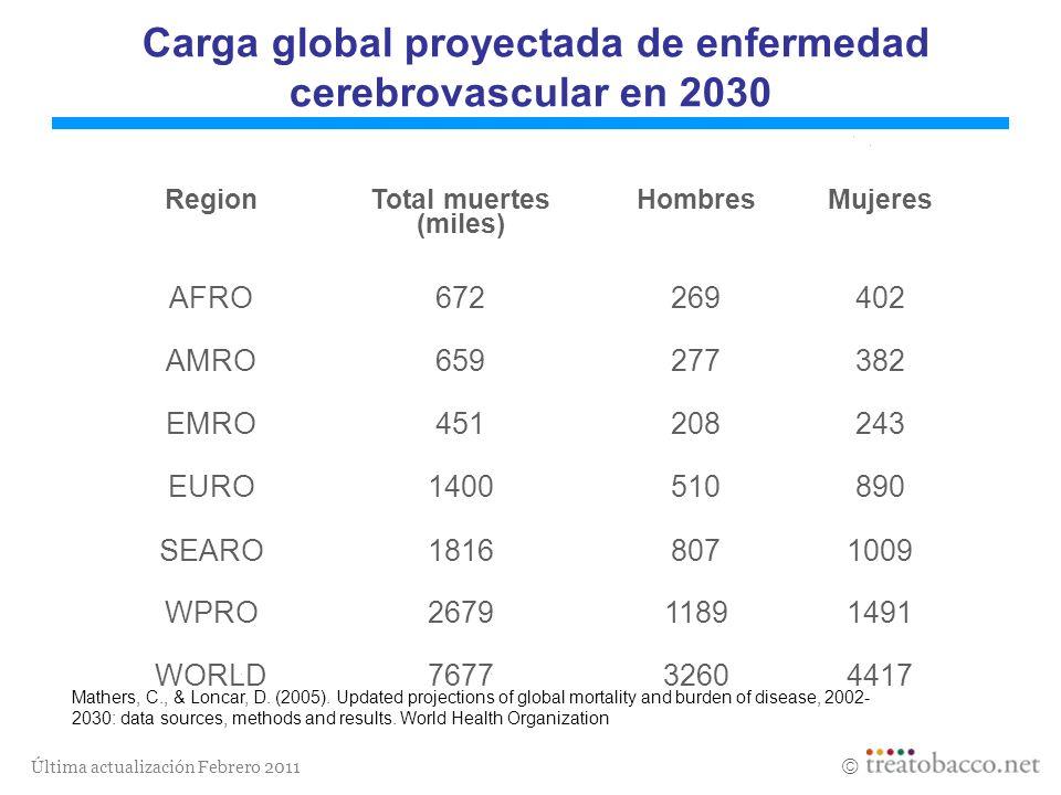 Carga global proyectada de enfermedad cerebrovascular en 2030