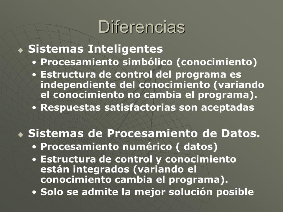 Diferencias Sistemas Inteligentes Sistemas de Procesamiento de Datos.