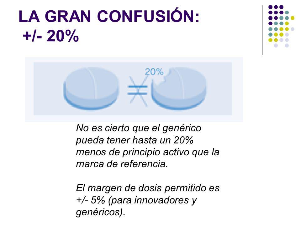 LA GRAN CONFUSIÓN: +/- 20%