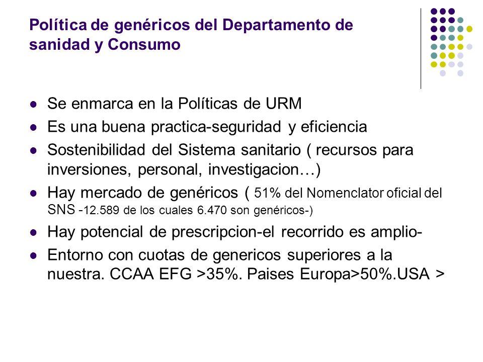 Política de genéricos del Departamento de sanidad y Consumo