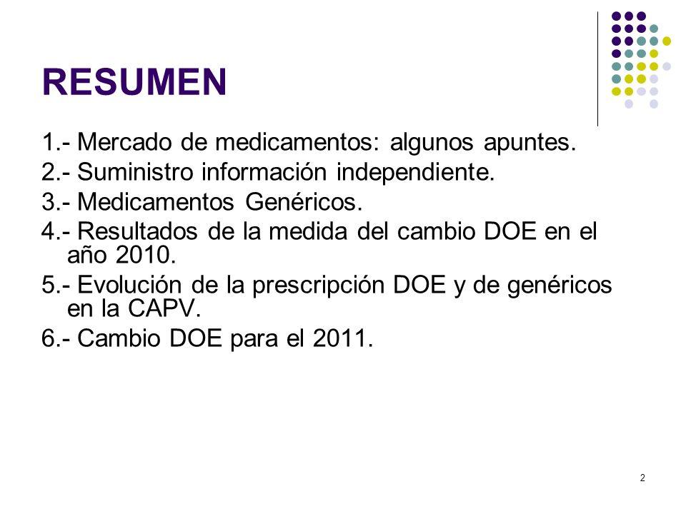RESUMEN 1.- Mercado de medicamentos: algunos apuntes.