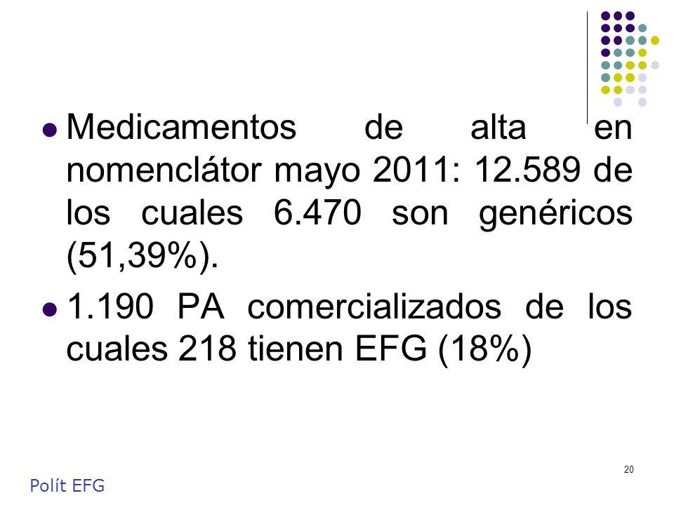 1.190 PA comercializados de los cuales 218 tienen EFG (18%)