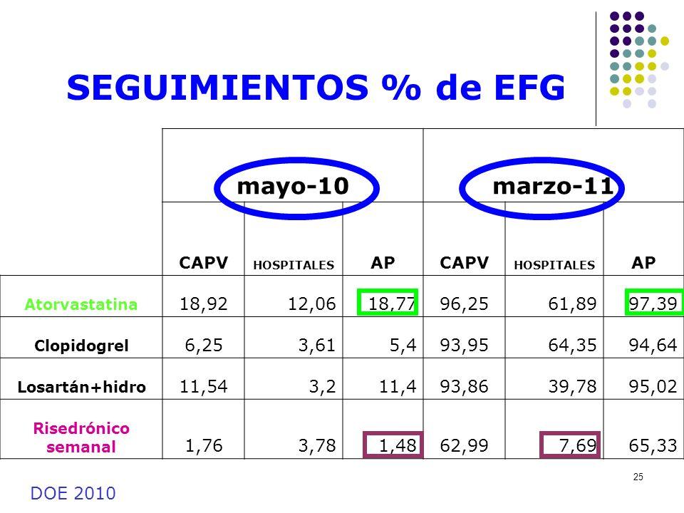 SEGUIMIENTOS % de EFG mayo-10 marzo-11 18,92 12,06 18,77 96,25 61,89