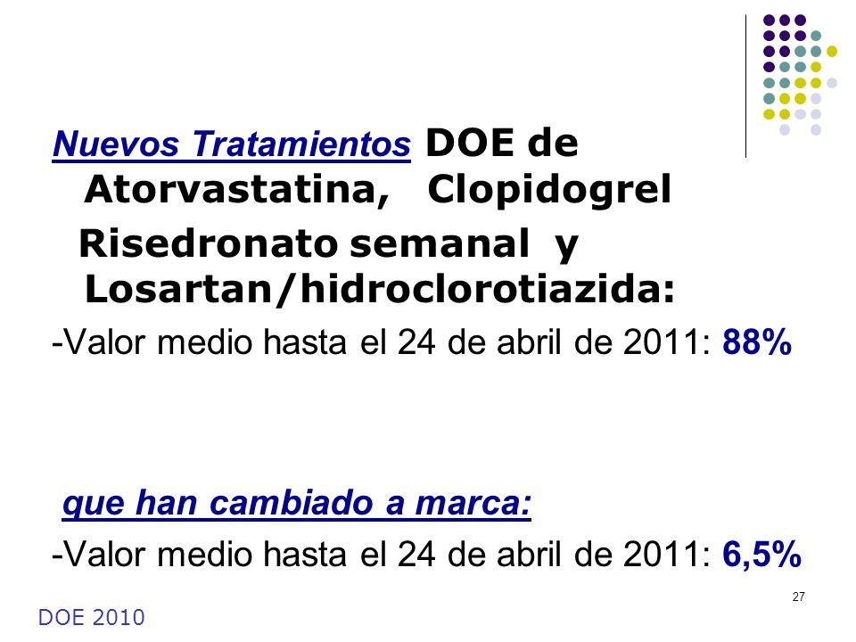 Risedronato semanal y Losartan/hidroclorotiazida: