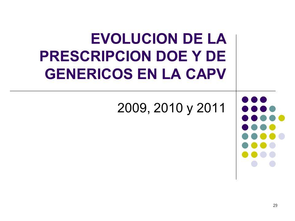 EVOLUCION DE LA PRESCRIPCION DOE Y DE GENERICOS EN LA CAPV