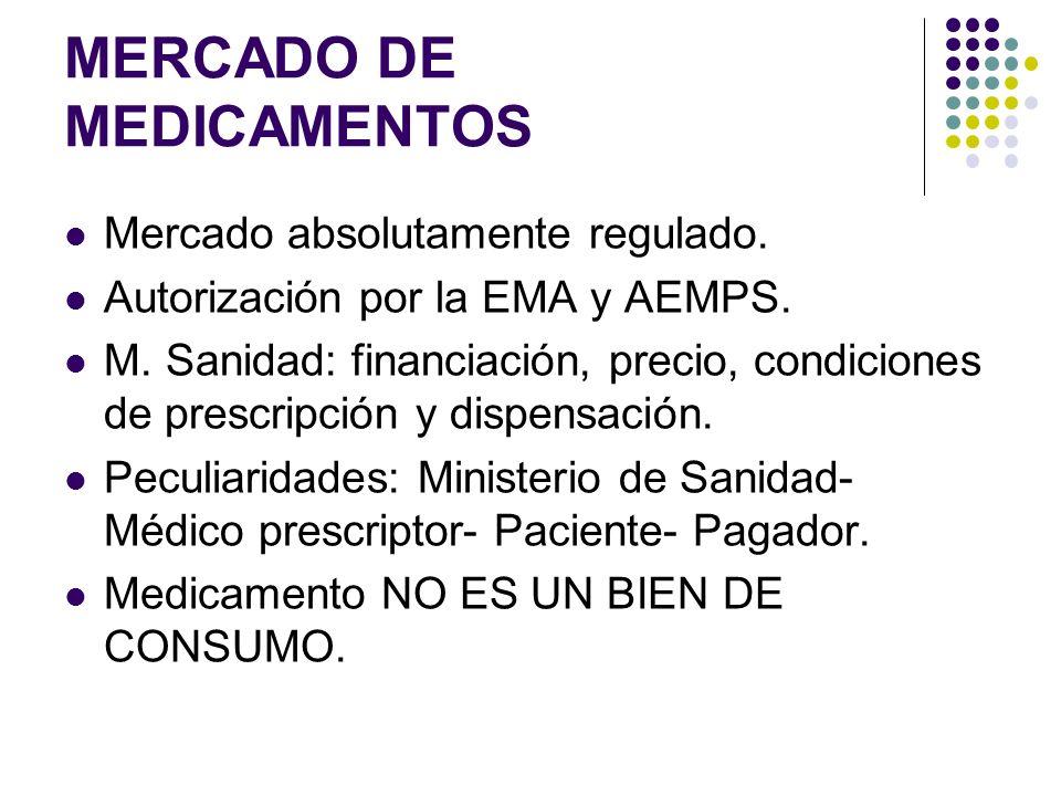 MERCADO DE MEDICAMENTOS