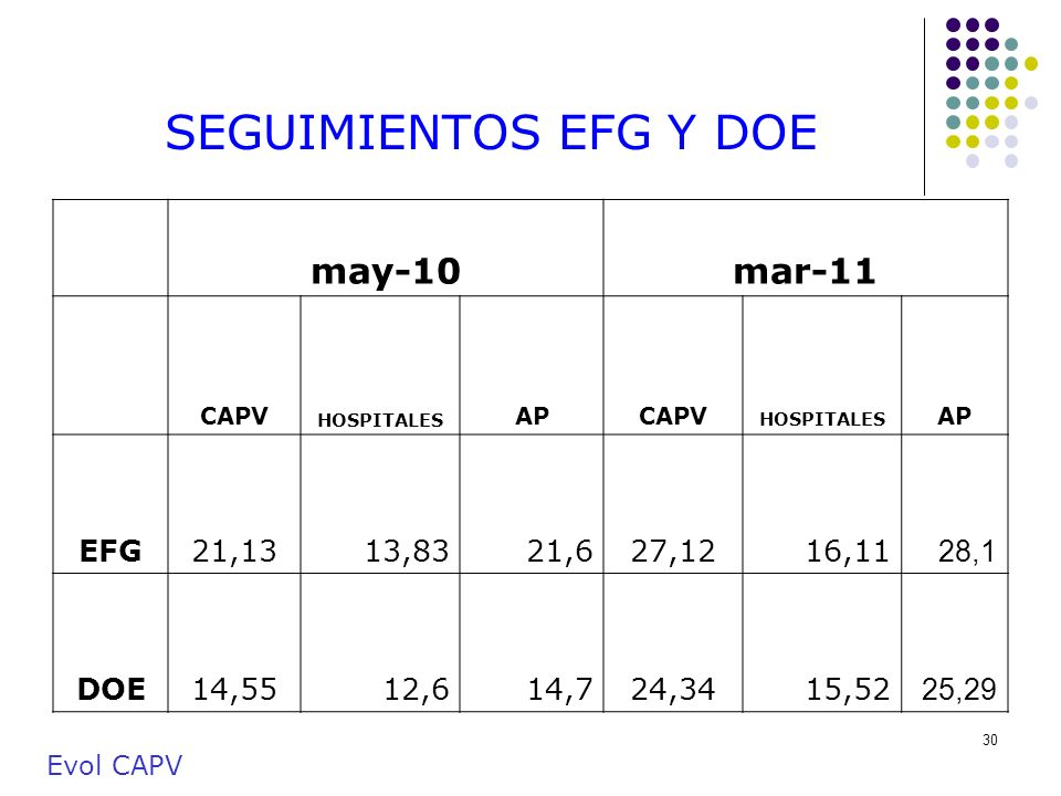 SEGUIMIENTOS EFG Y DOE may-10 mar-11 EFG 21,13 13,83 21,6 27,12 16,11