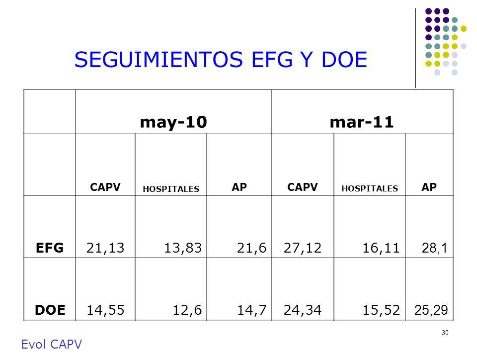 SEGUIMIENTOS EFG Y DOE may-10 mar-11 EFG 21,13 13,83 21,6 27,12 16,11