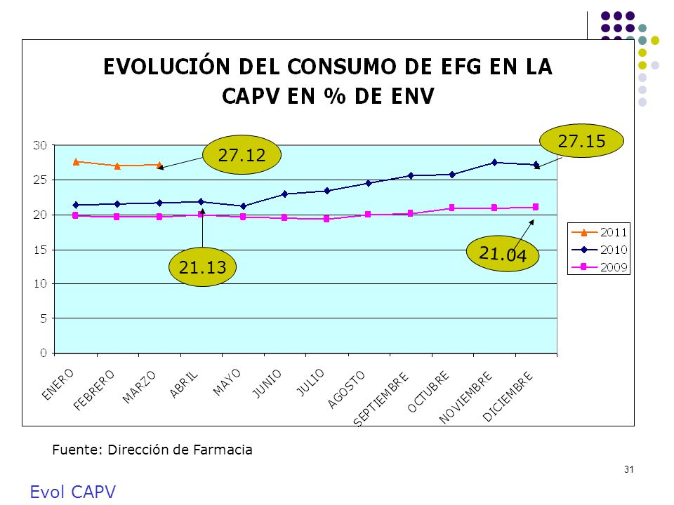 27.15 27.12 21.04 21.13 Fuente: Dirección de Farmacia Evol CAPV