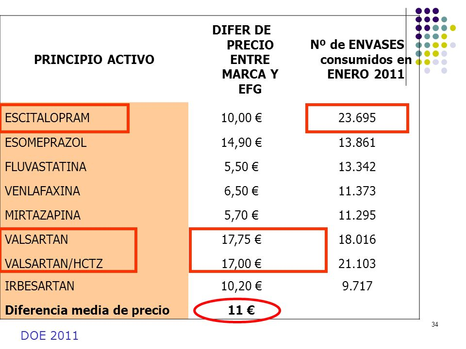 DIFER DE PRECIO ENTRE MARCA Y EFG