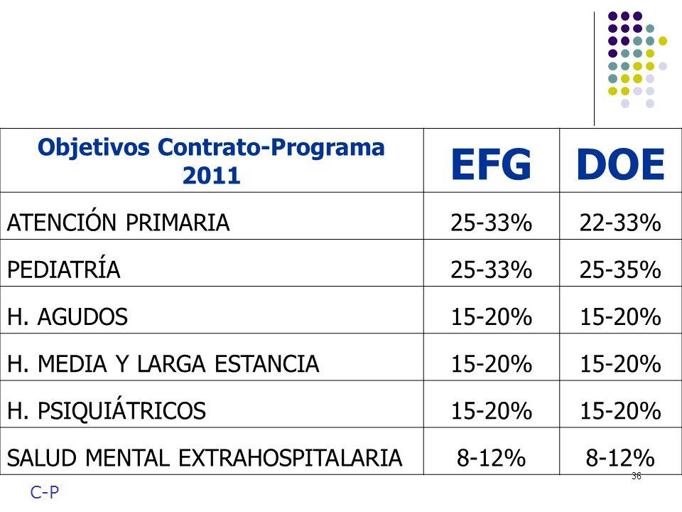 Objetivos Contrato-Programa 2011