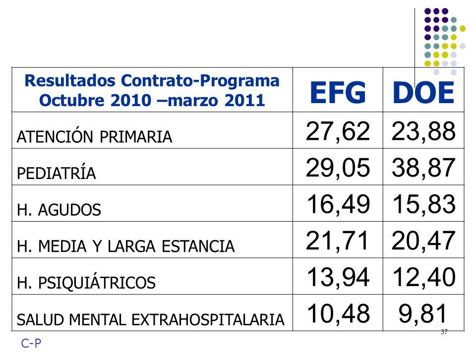 Resultados Contrato-Programa Octubre 2010 –marzo 2011