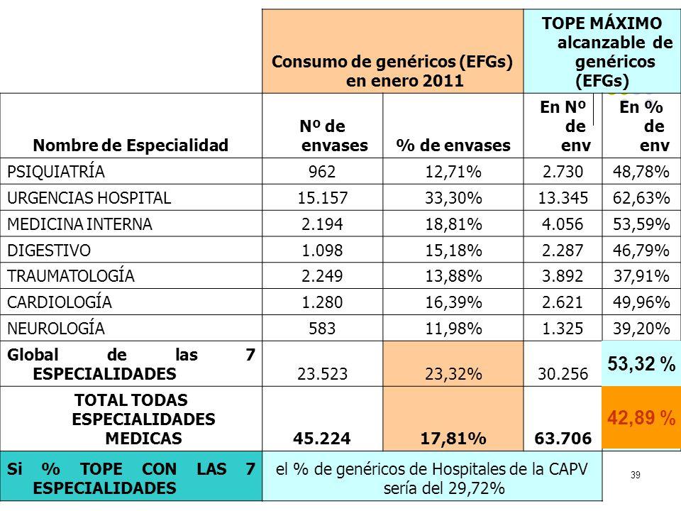 53,32 % 42,89 % Consumo de genéricos (EFGs) en enero 2011