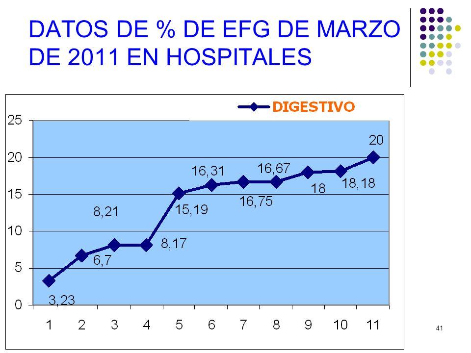 DATOS DE % DE EFG DE MARZO DE 2011 EN HOSPITALES