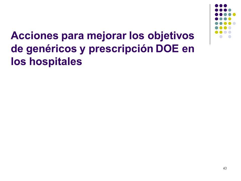 Acciones para mejorar los objetivos de genéricos y prescripción DOE en los hospitales