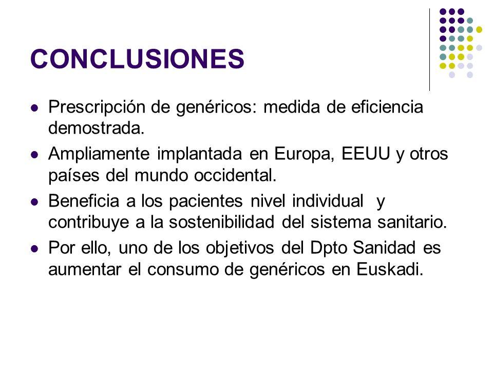 CONCLUSIONES Prescripción de genéricos: medida de eficiencia demostrada. Ampliamente implantada en Europa, EEUU y otros países del mundo occidental.