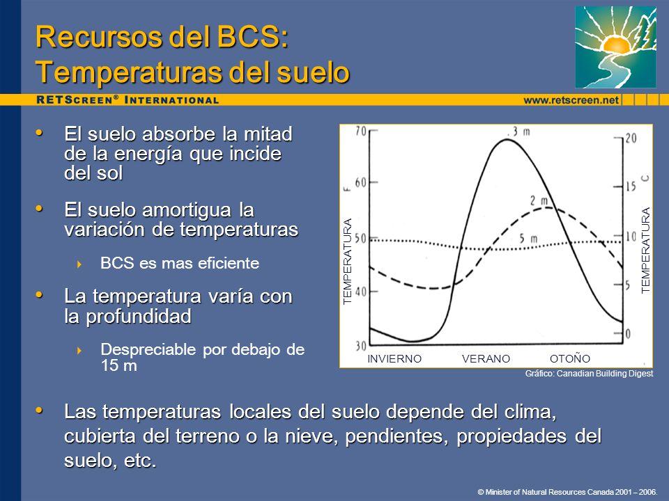 Recursos del BCS: Temperaturas del suelo