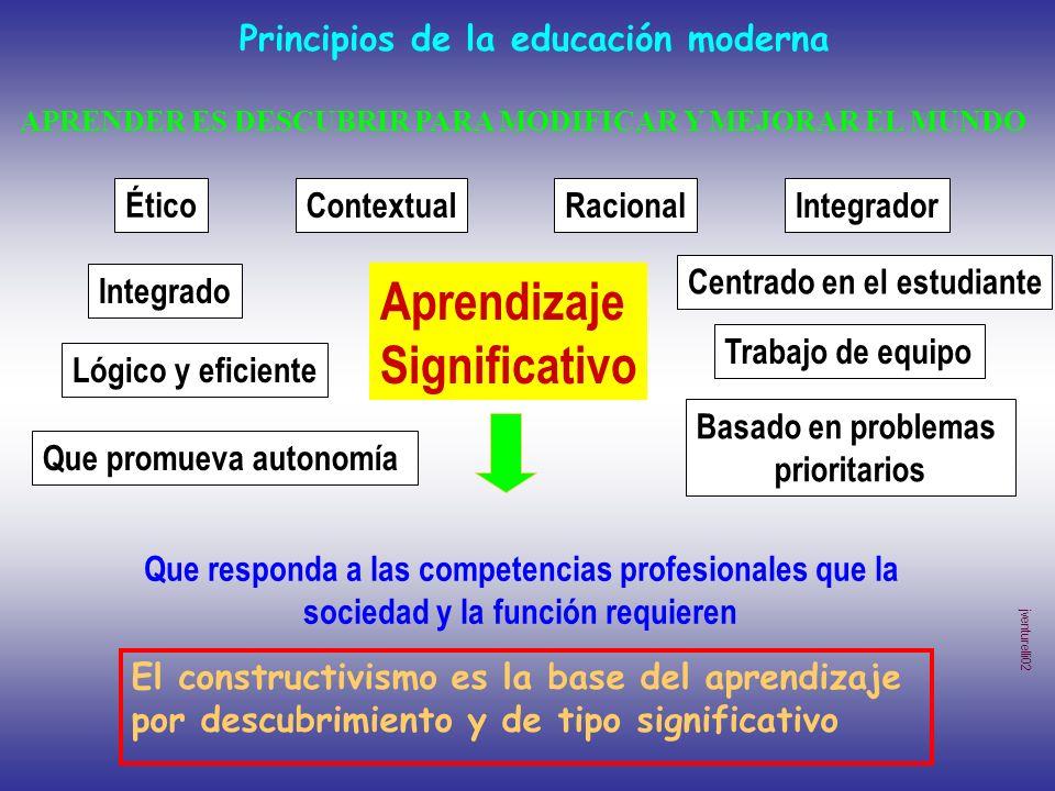 Aprendizaje Significativo Principios de la educación moderna Ético