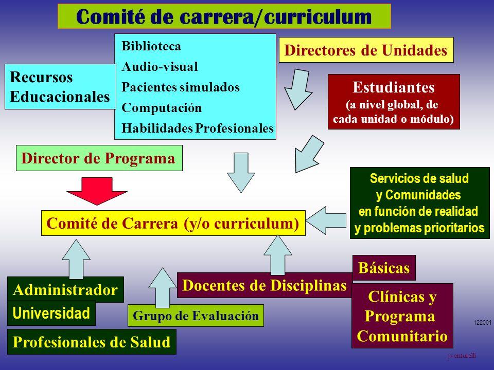 Comité de carrera/curriculum