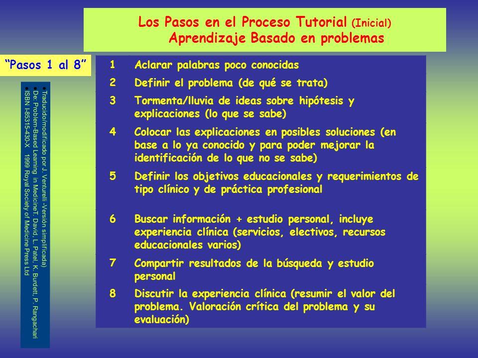 Los Pasos en el Proceso Tutorial (Inicial) Aprendizaje Basado en problemas