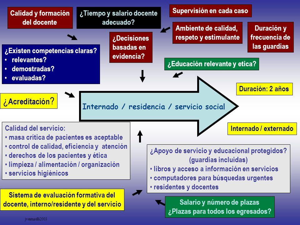 ¿Acreditación Supervisión en cada caso Calidad y formación