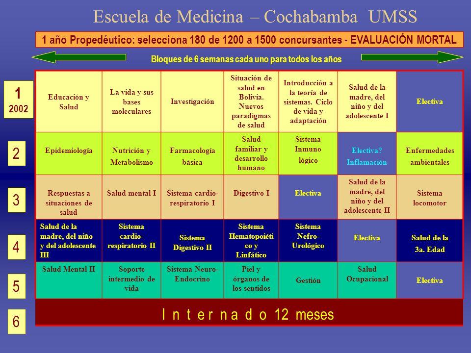 Escuela de Medicina – Cochabamba UMSS