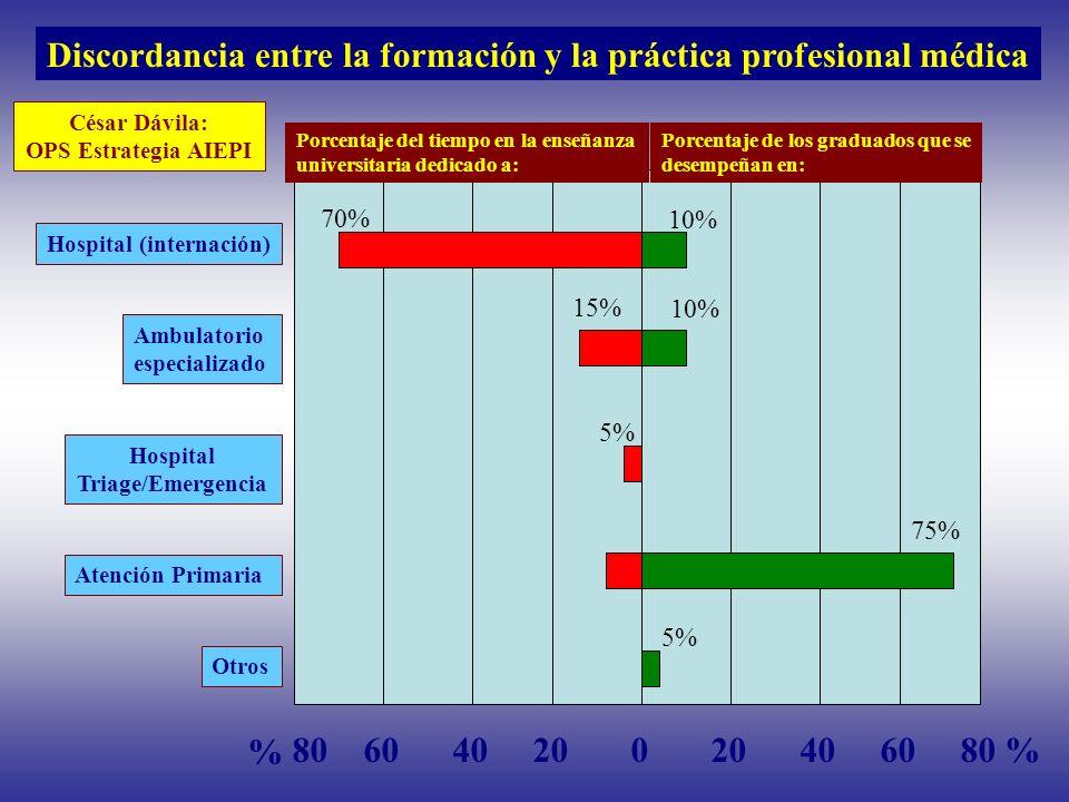 Discordancia entre la formación y la práctica profesional médica