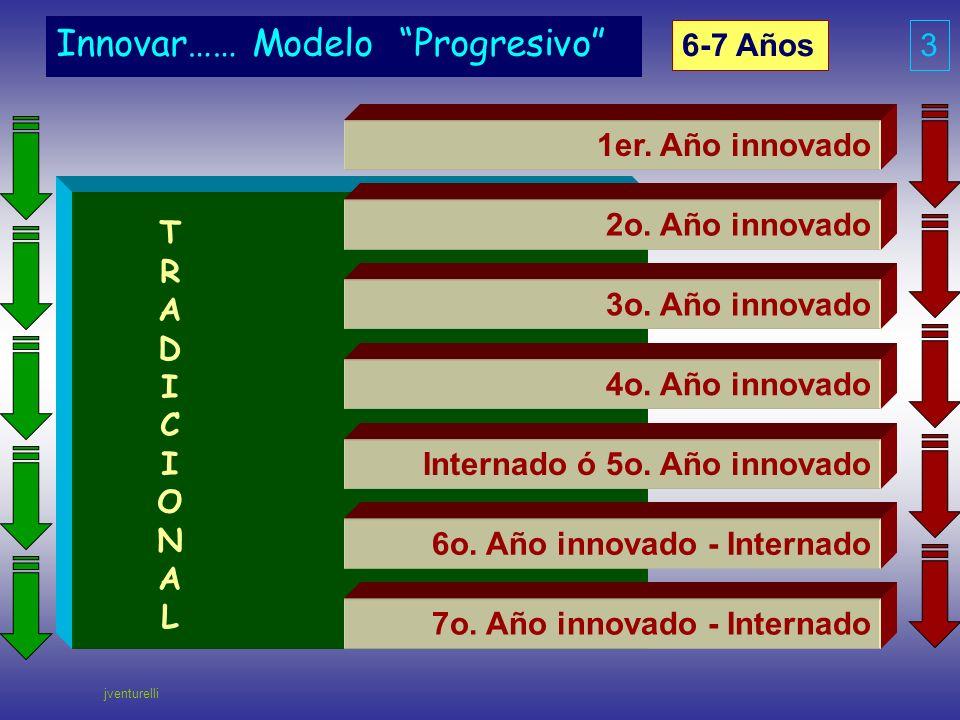 Innovar…… Modelo Progresivo