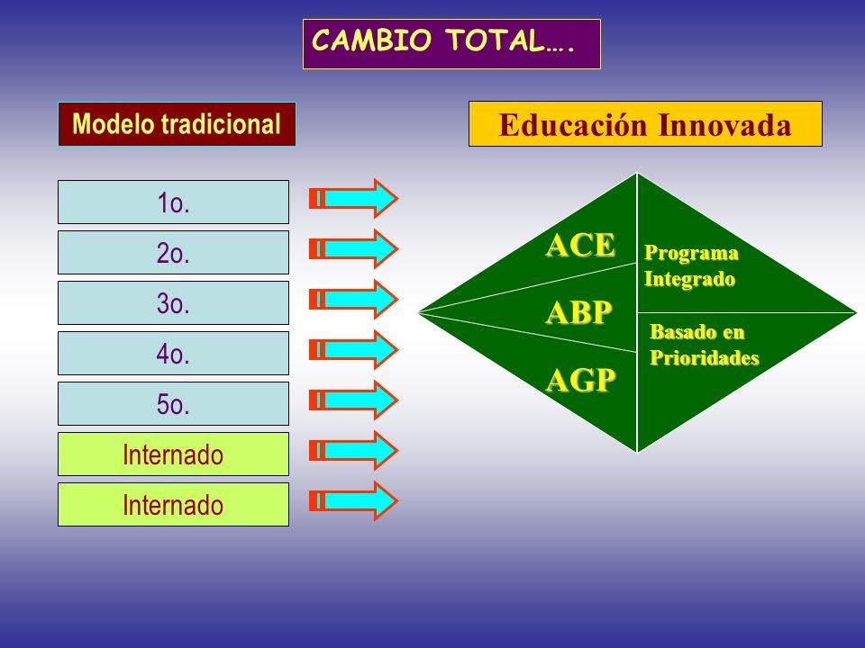 Educación Innovada ACE ABP AGP CAMBIO TOTAL…. Modelo tradicional 1o.