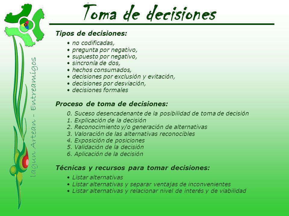 Toma de decisiones Tipos de decisiones: Proceso de toma de decisiones:
