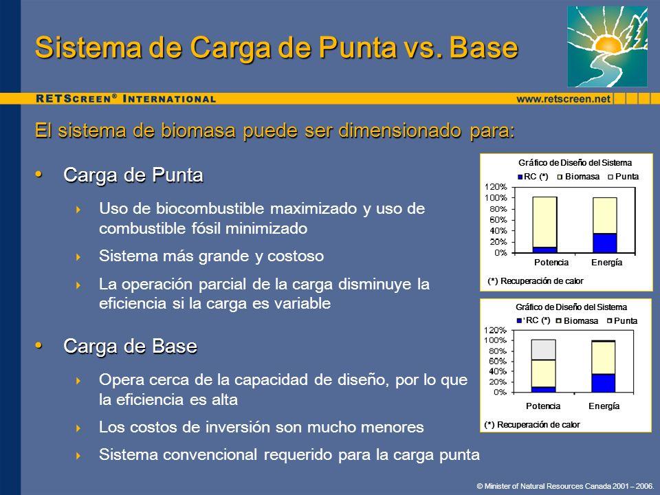 Sistema de Carga de Punta vs. Base