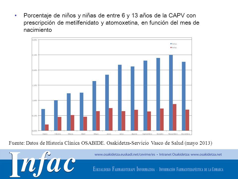 Porcentaje de niños y niñas de entre 6 y 13 años de la CAPV con prescripción de metilfenidato y atomoxetina, en función del mes de nacimiento